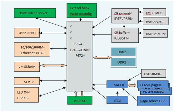 CycloneIV PCIe FPGA开发板 Cyclone IV GX可扩展开发平台采用了Altera最新的Cyclone IV GX FPGA器件EP4CGX150DF27,集成8个3.125-Gbps收发器,150,000个逻辑单元(LE),360个18x18的乘法器,非常适合应用于大批量成本敏感的通讯、数字信号处理和工业控制领域。平台集成了一路SFP光通信接口(适应光通信趋势)、一路千兆以太网口(提供高速网络通信)、2兆字节高速SSRAM(有效配合算法开发需求)、128MByte DDR2内存(适
